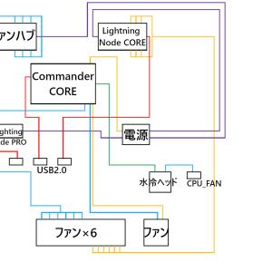 難解な「コルセアRGB制御」配線方法を解説!