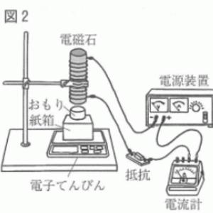 磁力と重力の合わせ技で圧力を求める(2014年山口)