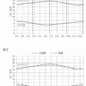 小笠原、佐賀、札幌の昼の長さの違い(2020年佐賀)