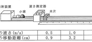 コースターでの衝突実験(2013年滋賀)