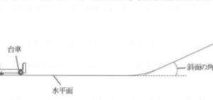水平面での速さと質量の関係~~ガリレオのピサの斜塔の実験(2016年大分)