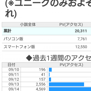 総合PV2万突破。 今日でほとんど...