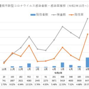 最新 豊橋市コロナウイルス感染状況(9月12日)