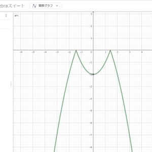 f(x)=-|x^2-2| by女生徒