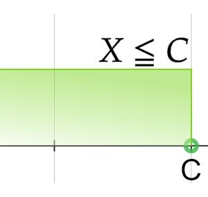 相加平均と相乗平均 なぜa=bなのか 最大値か最小値か