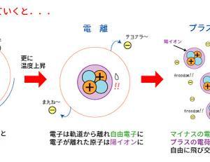プラズマは物質の第4の状態