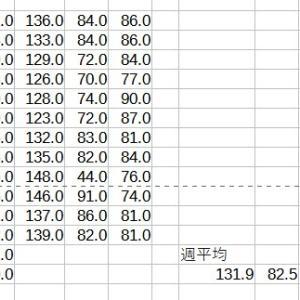 血圧速報 4週目は上の血圧が下がらなくなった、132-83。