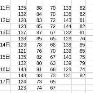 血圧速報 第9週 132-83 寒さと共に血圧もリバウンド やばい。