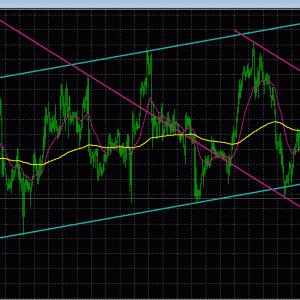 15日 今のドル円の位置 簡単なテクニカル分析 スキャル