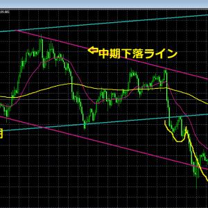17日 今のドル円の位置 簡単なテクニカル分析 スキャル
