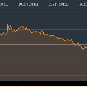 リーマンショックに次ぐ下落が来るかも!ポジション注意です 中国恒大集団破綻 恒大の債務危機 チャイナショック