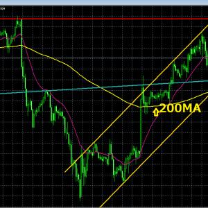 20日 今のドル円の位置 簡単なテクニカル分析 スキャル