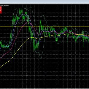 18日月曜のドル円のシナリオ チャネルライン 押し安値で見ていく