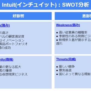 【税務・会計ソフトシェアNo.1企業】インチュイット(Intuit)のビジネスモデルの「強み」と「弱み」はここだ!:SWOT分析で分かりやすくまとめてみました