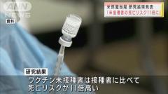 「ワクチン未接種は死亡リスク11倍に」米保健当局