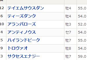 今日の結果(9.23)