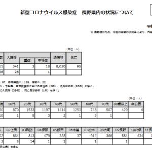 2021/9/13発表分の長野県内における新型コロナウイルス状況
