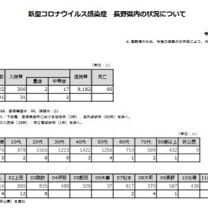 2021/9/16発表分の長野県内における新型コロナウイルス状況