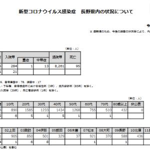 2021/9/18発表分の長野県内における新型コロナウイルス状況