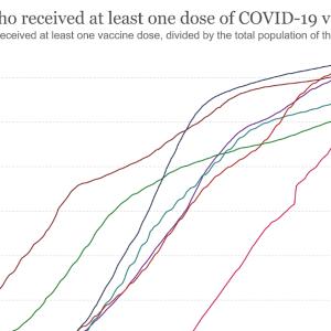 日本とアメリカの新型コロナウイルスワクチン接種率比較 2021/9/19