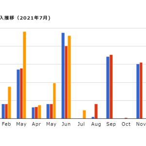 【不労所得】配当金収入 2021年7月度