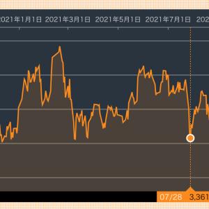 中国株式・不動産