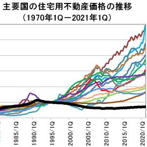 住宅用不動産価格推移