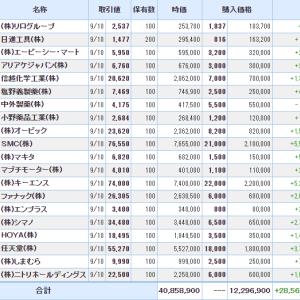 運用資産額が4千万円越え。先週より180万円膨らむ。(超優良財務銘柄の運用状況:9月11日)