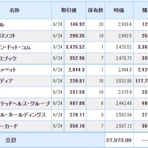 恒大集団の動向見極め(ブルーチップ新興IT銘柄(米国株)の運用状況)2021.09.26