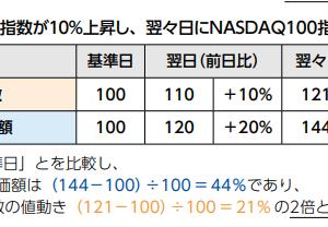 楽天レバレッジNASDAQ-100について