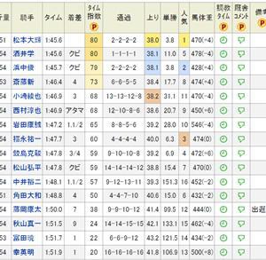 【こむぎ厩舎】結果★クエストフォーラヴ ラストラン→引退