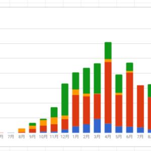 封印していた成果報酬グラフが出てきたので、さらします。