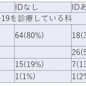 日本版ホスピタリストとCOVID-19