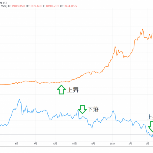ビットコインの上昇。ビットコインと金の関係は?