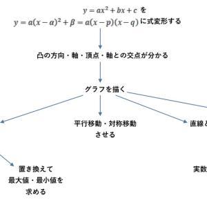 【理論編】2次関数!「応用問題に対する考え方」