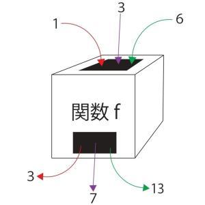 【理論編】2次関数の学習前に!そもそも関数って何なの!?