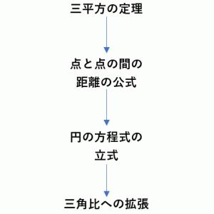 【理論編】三角比!「円の方程式と Cosθ、Sinθ」(導入)