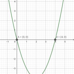 【理論編】2次関数!「式変形とグラフを使いこなそう」