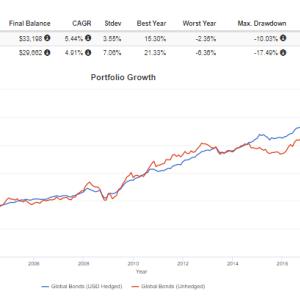 為替ヘッジの有無が債券投資に与える影響