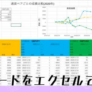 FXトレード記録データをエクセルテンプレートで分析する