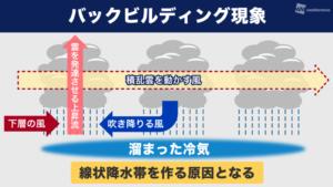 【線状降水帯】とは?土砂災害は降水量だけで判断は危険!とその理由