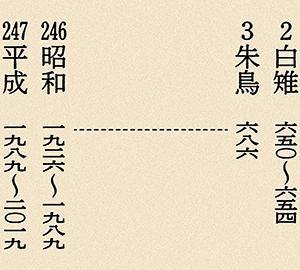 新元号が「令和」に決定、御譲位に基づく「徳仁天皇陛下御即位」まで1ヶ月を切って改めて思うことと新たに思うこと