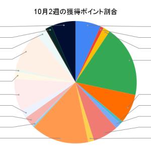 10月2週 (10/4〜10/10)のポイント獲得履歴