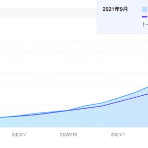 現在の投資状況(つみたてNISA)運用約2年