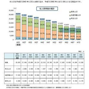 大竹市人口2万人割れ(2040年)、2060年に1万2千人
