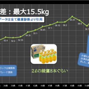 PFCバランスダイエット-番外編。私の体重ヒストリーグラフで公開。