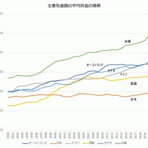30年間、平均給与が横ばいで上昇していない日本。その理由は何か?(国際FPのコラム)
