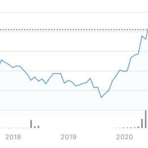 銅の価格と景気サイクル