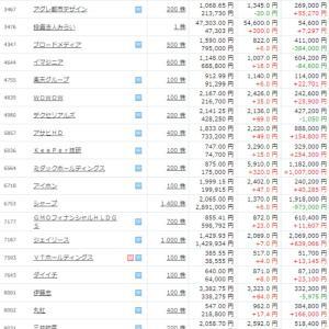 保有株公開 前日比プラス659,150円