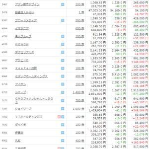 保有株公開 前日比マイナス498,860円